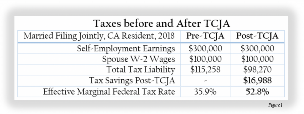 Text Box: Figure 1 assumes pre-TCJA itemized deductions of $50,000, and yet despite losing more than $22,000 of itemized deductions to the new TCJA deduction limit on State and Local Income Taxes (SALT), this California couple's total tax liability is reduced by almost $17,000!